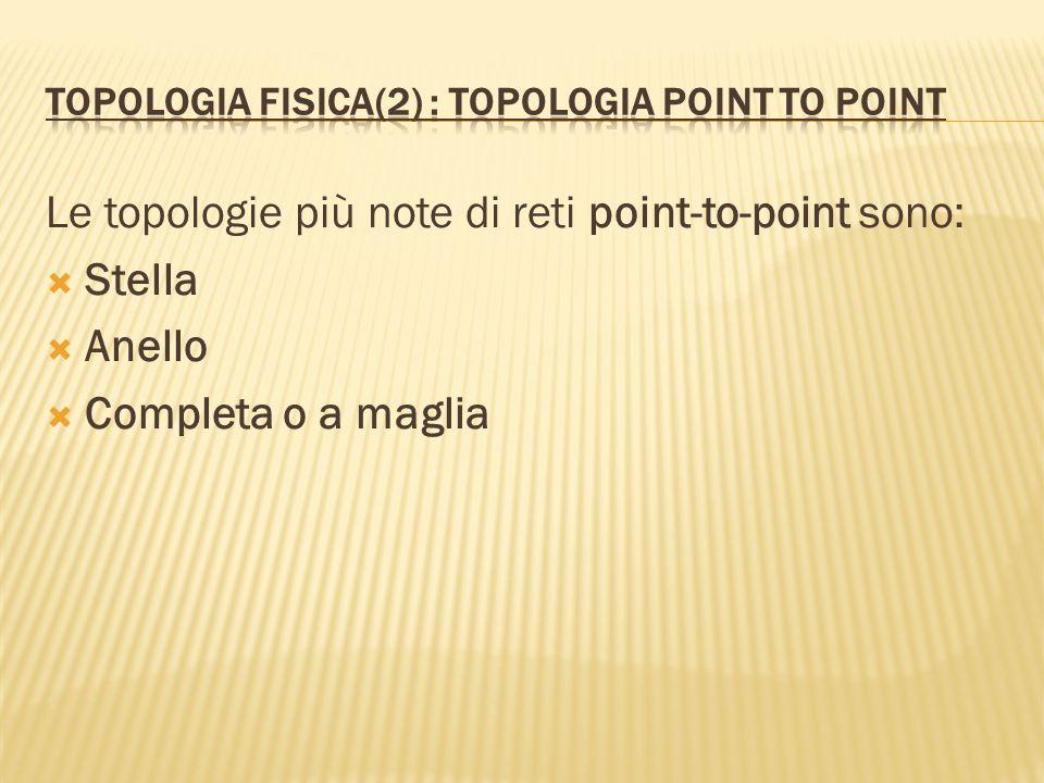 Le topologie più note di reti point-to-point sono: Stella Anello Completa o a maglia