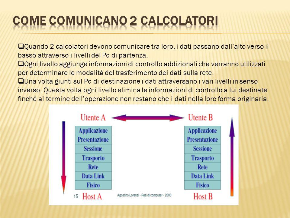 Quando 2 calcolatori devono comunicare tra loro, i dati passano dallalto verso il basso attraverso i livelli del Pc di partenza. Ogni livello aggiunge