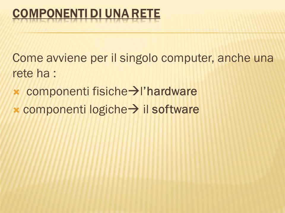 Come avviene per il singolo computer, anche una rete ha : componenti fisiche lhardware componenti logiche il software