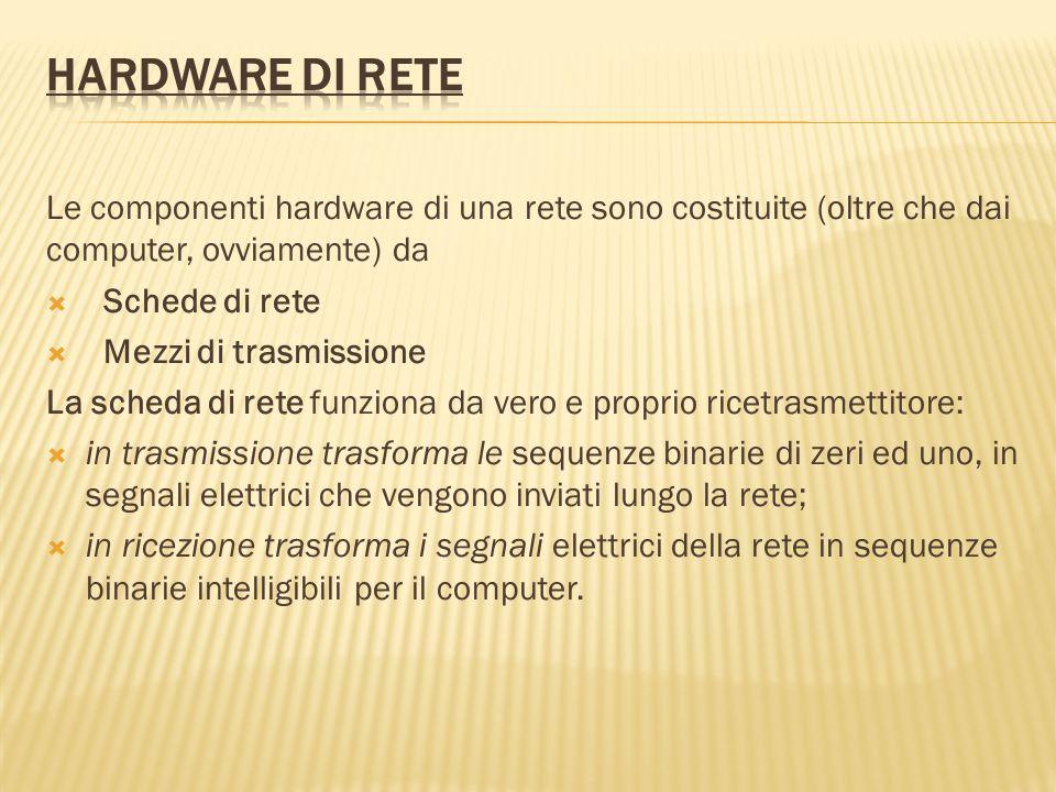 Le componenti hardware di una rete sono costituite (oltre che dai computer, ovviamente) da Schede di rete Mezzi di trasmissione La scheda di rete funz