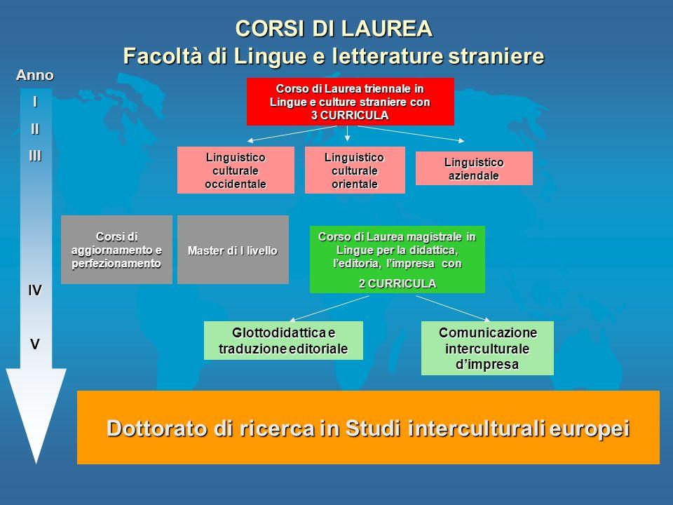 CORSI DI LAUREA Facoltà di Lingue e letterature straniere Dottorato di ricerca in Studi interculturali europei AnnoIIIIIIIVV Master di I livello Corsi