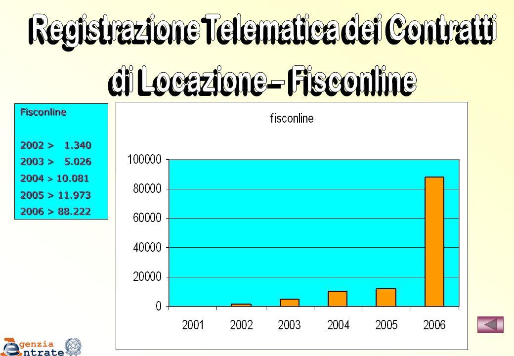 Fisconline 2002 > 1.340 2003 > 5.026 2004 > 10.081 2005 > 11.973 2006 > 88.222