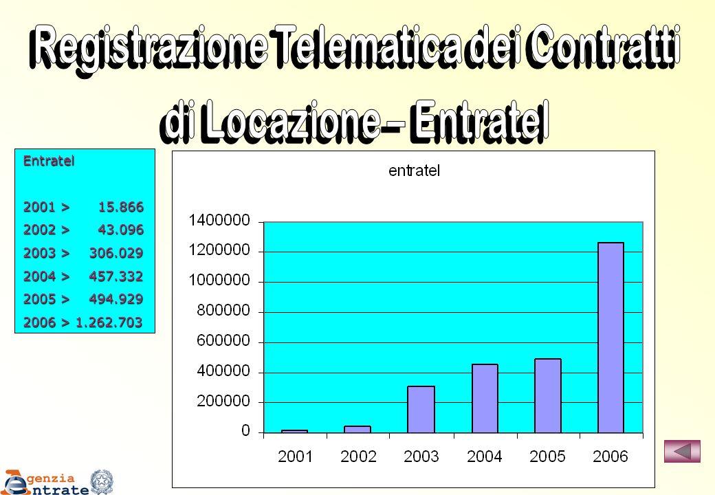 Entratel 2001 > 15.866 2002 > 43.096 2003 > 306.029 2004 > 457.332 2005 > 494.929 2006 > 1.262.703