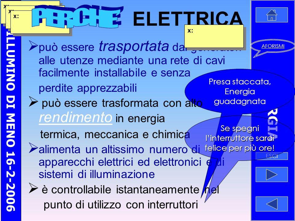 MI ILLUMINO DI MENO 16-2-2006 ENERGIA ESCI AFORISMI Presa staccata, Energia guadagnata ELETTRICA può essere trasportata dai generatori alle utenze mediante una rete di cavi facilmente installabile e senza perdite apprezzabili può essere trasformata con alto rendimento in energia rendimento termica, meccanica e chimica alimenta un altissimo numero di apparecchi elettrici ed elettronici e di sistemi di illuminazione è controllabile istantaneamente nel punto di utilizzo con interruttori x: Se spegni linterruttore sarai felice per più ore!