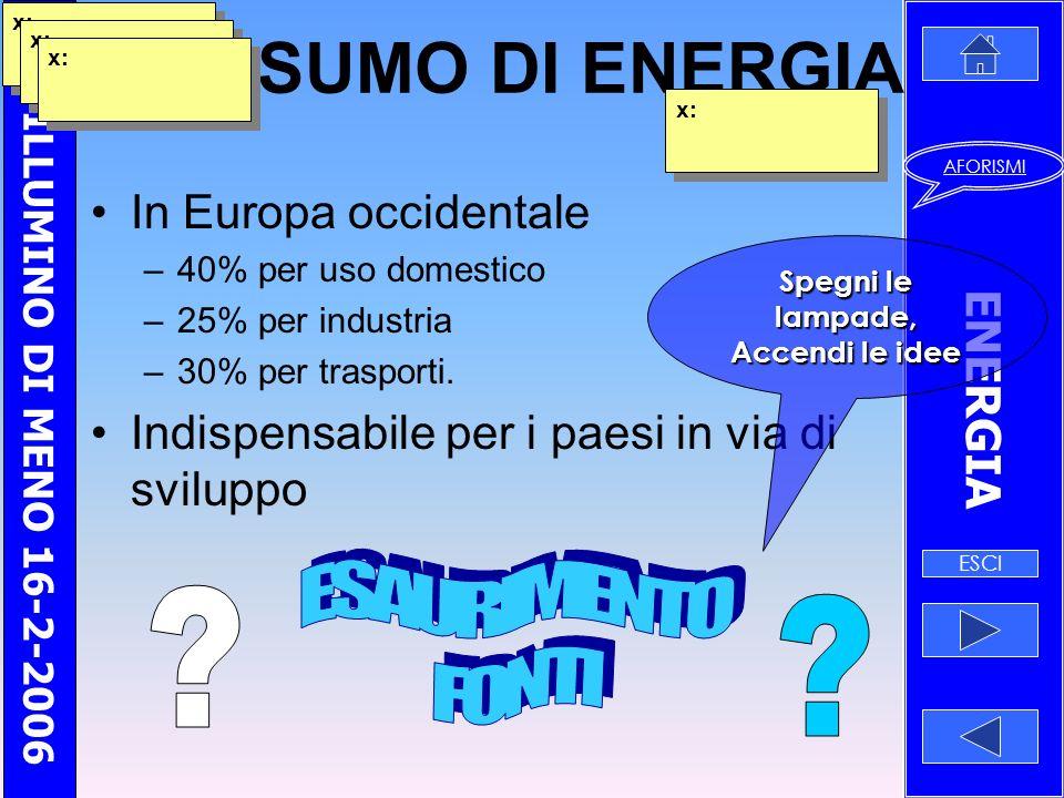 MI ILLUMINO DI MENO 16-2-2006 ENERGIA ESCI AFORISMI Risparmi lenergia in compagnia???.