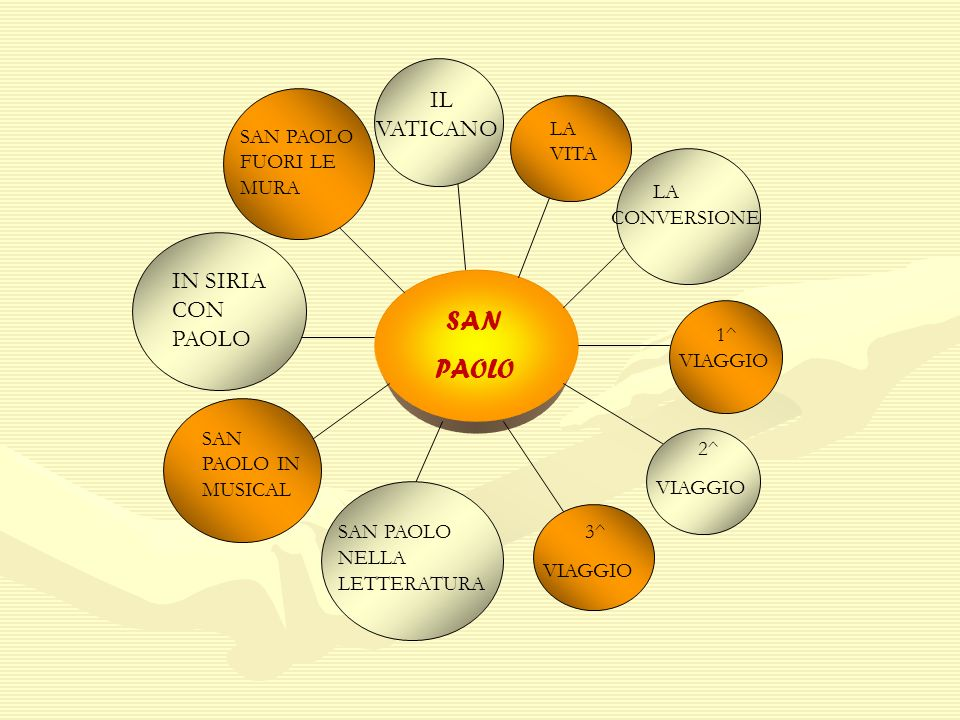 SAN PAOLO LA VITA 1^ VIAGGIO 2^ VIAGGIO LA CONVERSIONE 3^ VIAGGIO SAN PAOLO NELLA LETTERATURA SAN PAOLO IN MUSICAL IN SIRIA CON PAOLO SAN PAOLO FUORI