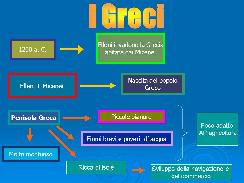 1200 a. C. Elleni invadono la Grecia abitata dai Micenei Elleni + Micenei Nascita del popolo Greco Penisola Greca Piccole pianure Fiumi brevi e poveri