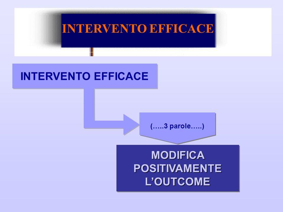 INTERVENTO EFFICACE MODIFICA POSITIVAMENTE LOUTCOME (…..3 parole…..) INTERVENTO EFFICACE