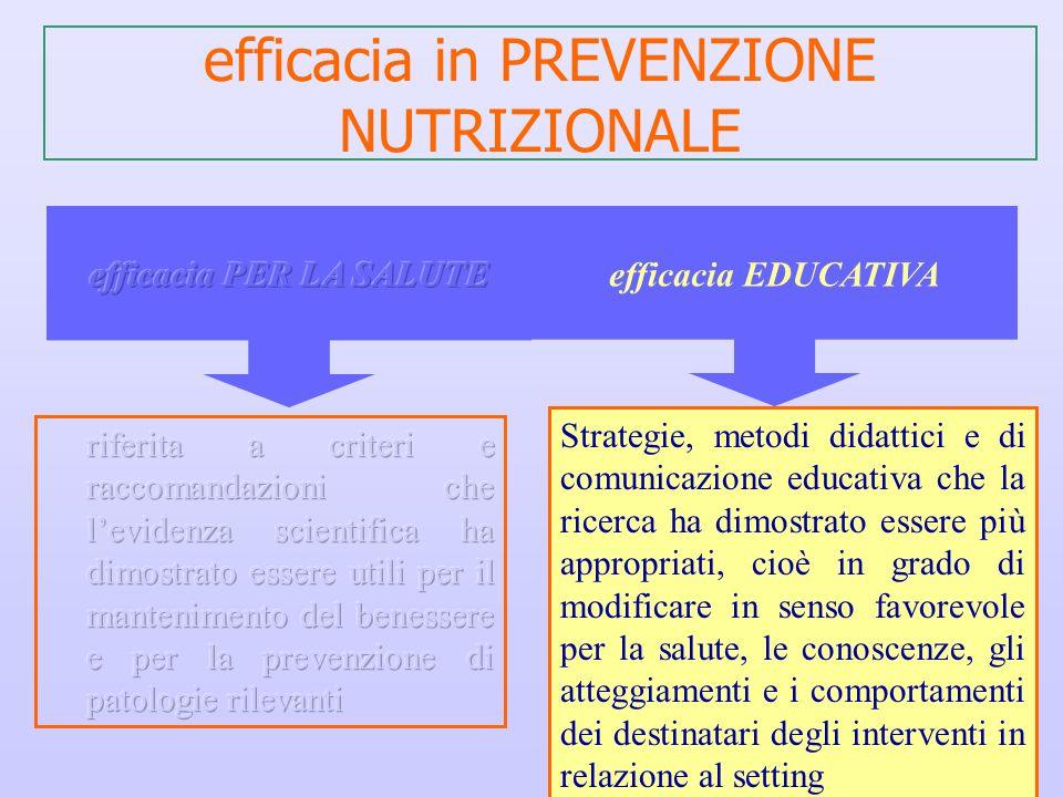 efficacia in PREVENZIONE NUTRIZIONALE Strategie, metodi didattici e di comunicazione educativa che la ricerca ha dimostrato essere più appropriati, ci