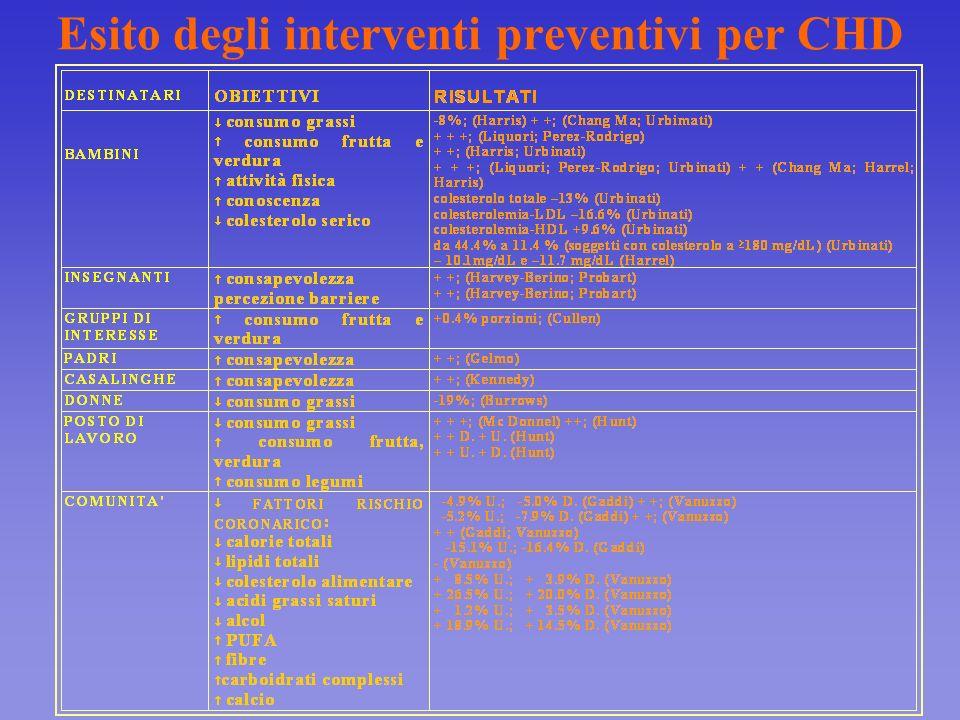 Esito degli interventi preventivi per CHD
