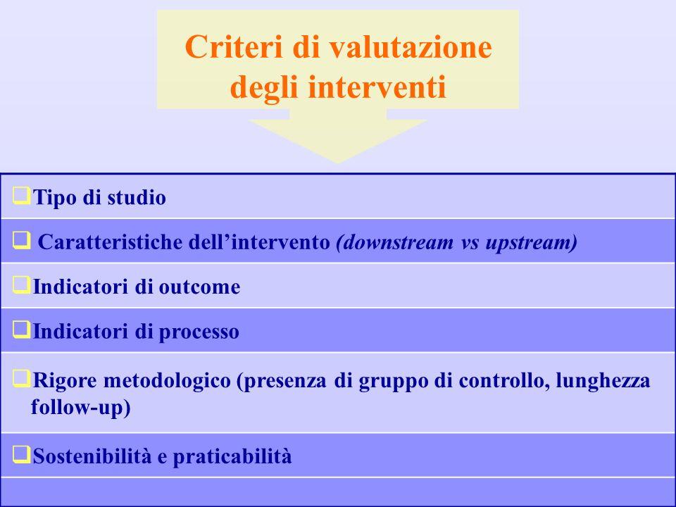 Tipo di studio Caratteristiche dellintervento (downstream vs upstream) Indicatori di outcome Indicatori di processo Rigore metodologico (presenza di g