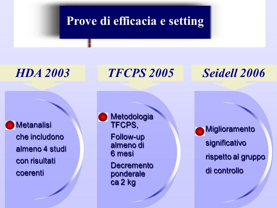 Metanalisi che includono almeno 4 studi con risultati coerenti HDA 2003 Prove di efficacia e setting TFCPS 2005Seidell 2006 Metodologia TFCPS, Follow-