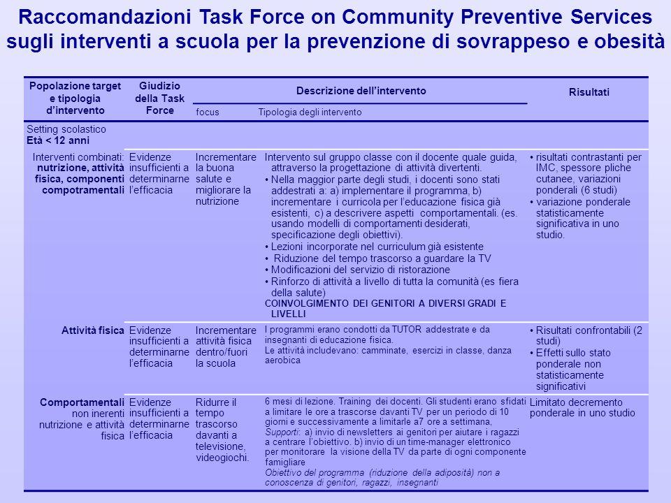 Popolazione target e tipologia dintervento Giudizio della Task Force Descrizione dellintervento Risultati focusTipologia degli intervento Setting scol