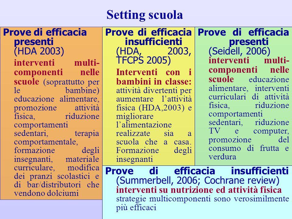 Prove di efficacia presenti (HDA 2003) interventi multi- componenti nelle scuole (soprattutto per le bambine) educazione alimentare, promozione attivi