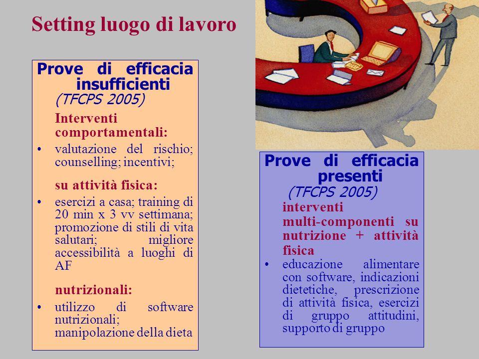 Prove di efficacia insufficienti (TFCPS 2005) Interventi comportamentali: valutazione del rischio; counselling; incentivi; su attività fisica: eserciz