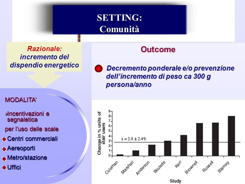 Outcome Decremento ponderale e/o prevenzione dellincremento di peso ca 300 g persona/anno MODALITA Incentivazioni e segnaletica Incentivazioni e segna