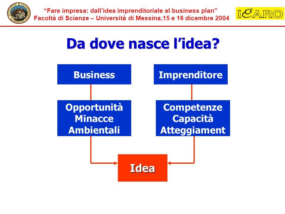 Fare impresa: dallidea imprenditoriale al business plan Facoltà di Scienze – Università di Messina,15 e 16 dicembre 2004 Da dove nasce lidea.