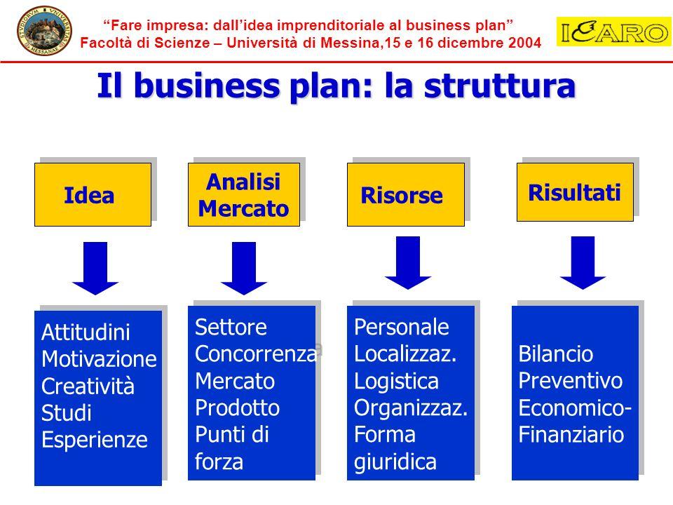 Fare impresa: dallidea imprenditoriale al business plan Facoltà di Scienze – Università di Messina,15 e 16 dicembre 2004 Il business plan: la struttur