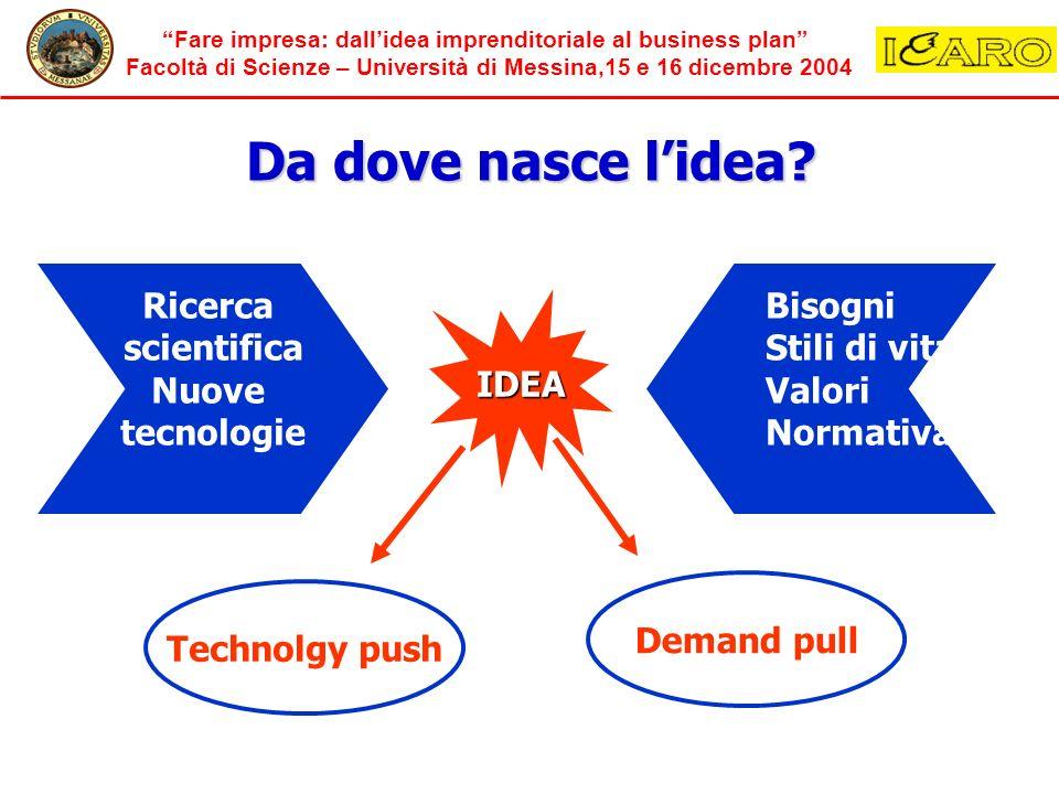 Fare impresa: dallidea imprenditoriale al business plan Facoltà di Scienze – Università di Messina,15 e 16 dicembre 2004 Da dove nasce lidea? IDEA Ric