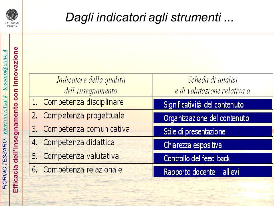 FIORINO TESSARO – www.univirtual.it – tessaro@unive.itwww.univirtual.ittessaro@unive.it Efficacia dellinsegnamento con innovazione Dagli indicatori ag