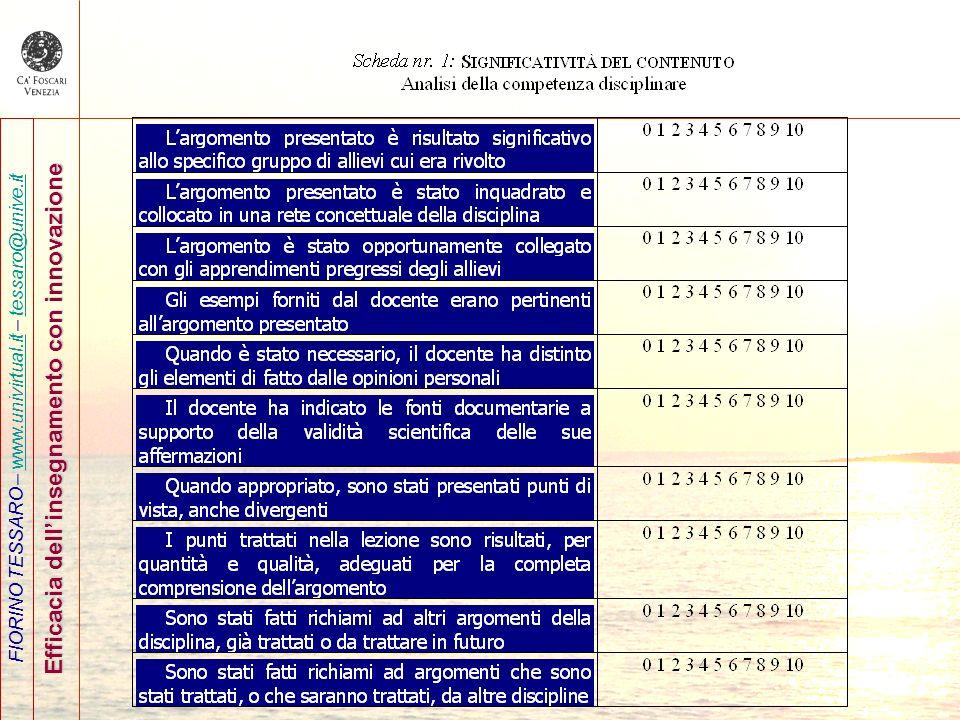 FIORINO TESSARO – www.univirtual.it – tessaro@unive.itwww.univirtual.ittessaro@unive.it Efficacia dellinsegnamento con innovazione
