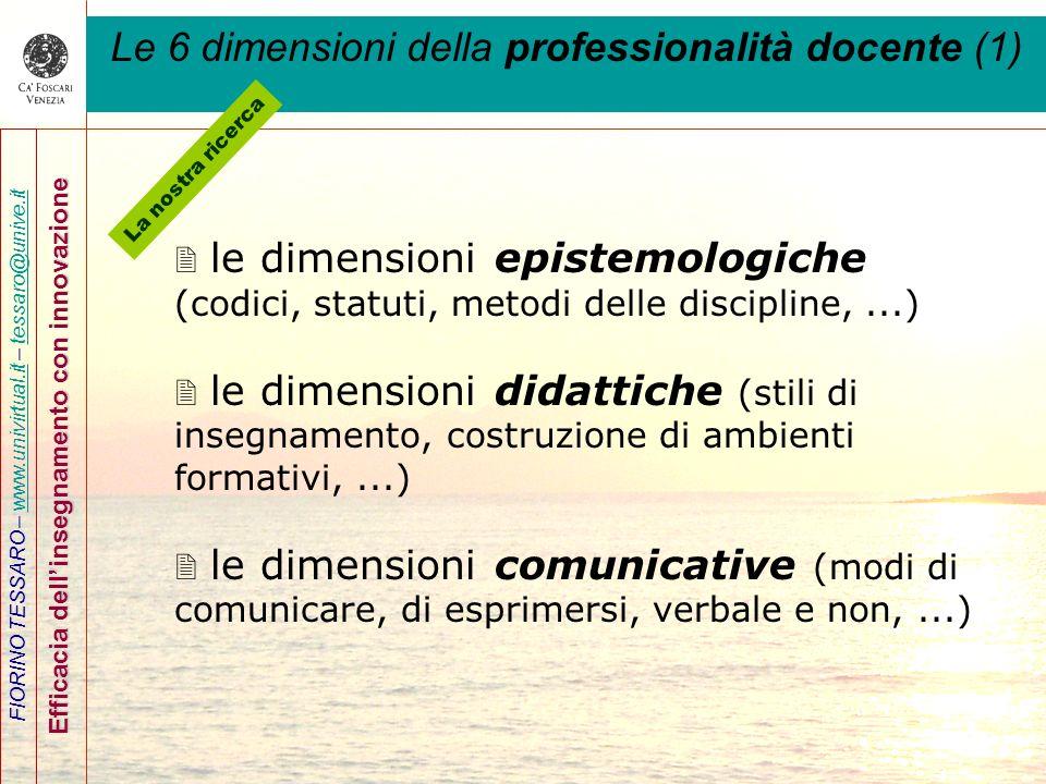 FIORINO TESSARO – www.univirtual.it – tessaro@unive.itwww.univirtual.ittessaro@unive.it Efficacia dellinsegnamento con innovazione Le 6 dimensioni del
