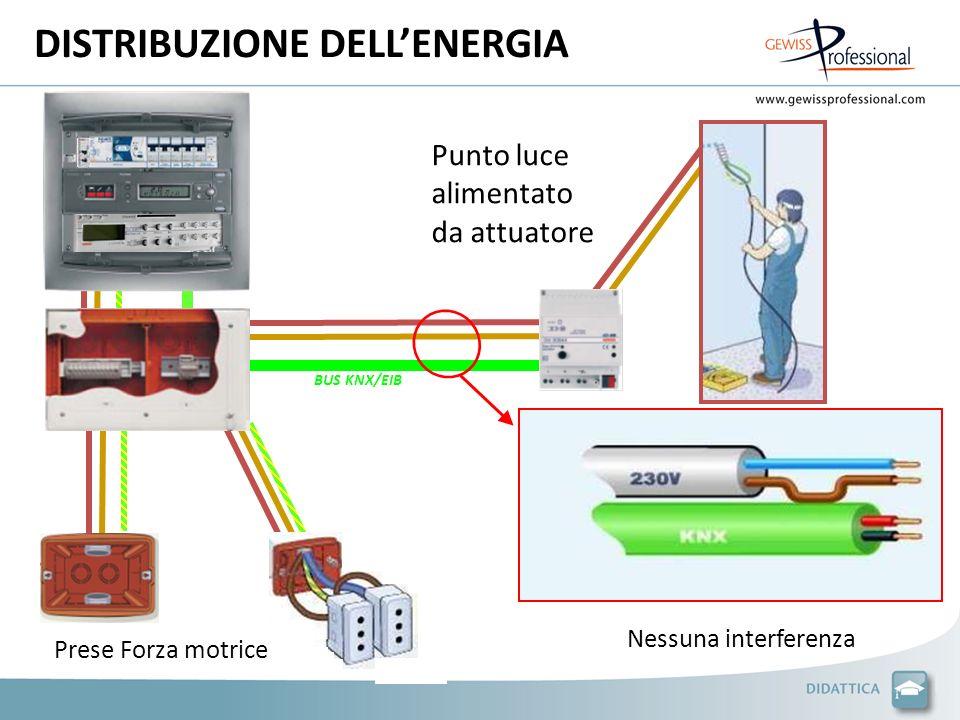 DISTRIBUZIONE DELLENERGIA Punto luce alimentato da attuatore BUS KNX/EIB Nessuna interferenza Prese Forza motrice