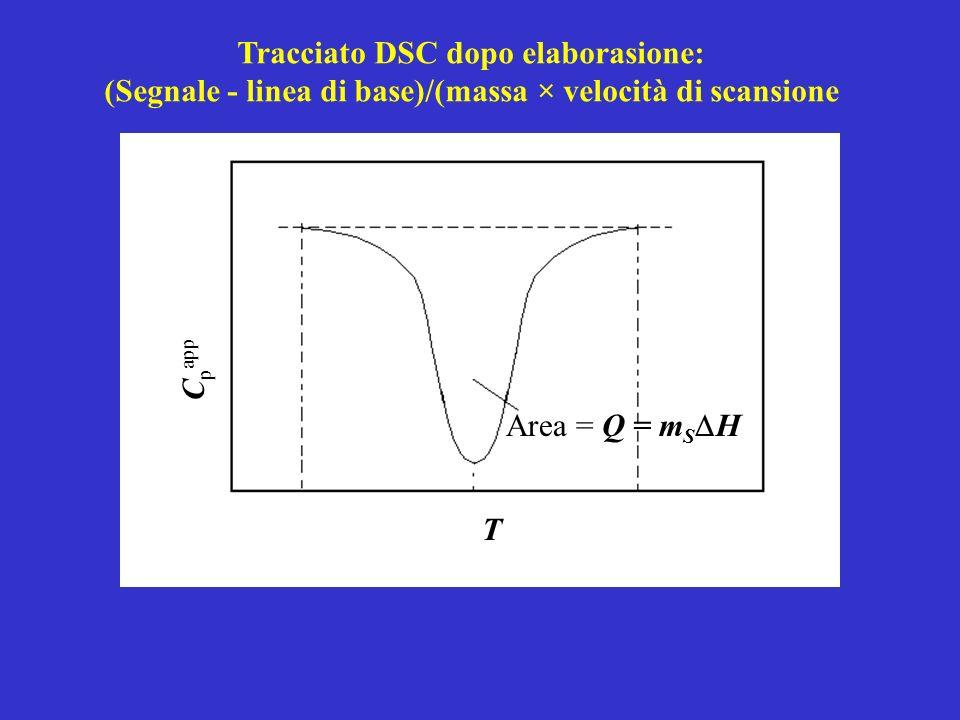Area = Q = m S H T C p app Tracciato DSC dopo elaborasione: (Segnale - linea di base)/(massa × velocità di scansione