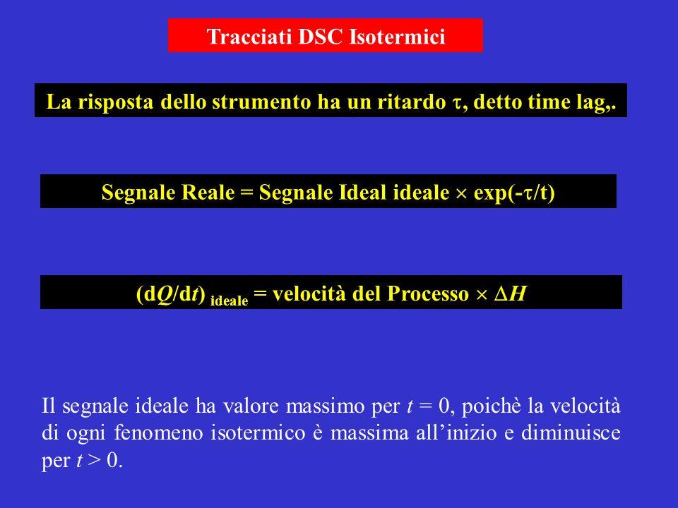 Segnale Reale = Segnale Ideal ideale exp(- /t) (dQ/dt) ideale = velocità del Processo H Il segnale ideale ha valore massimo per t = 0, poichè la veloc