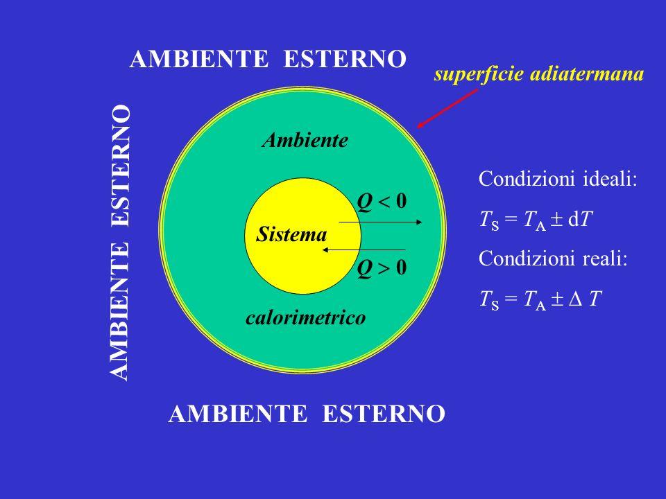 Il calore scambiato tra ambiente calorimetrico e sistema è funzione della differenza (T A - T S ).