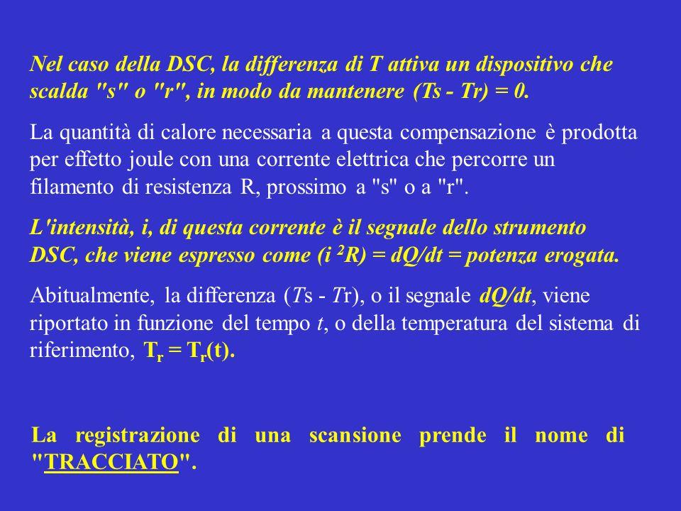 Cp senza effetto termico Picco endotermico Picco esotermico T(t)T(t) dQdtdQdt Tipologia di segnali in un Tracciato DSC