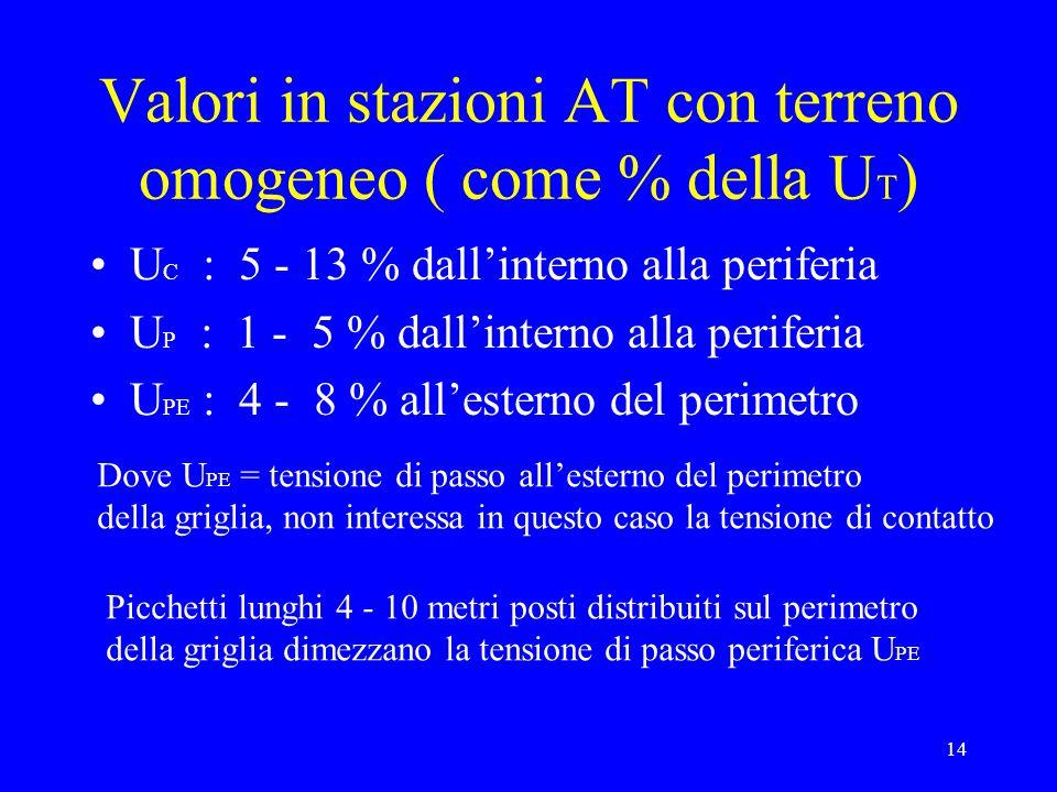 14 Valori in stazioni AT con terreno omogeneo ( come % della U T ) U C : 5 - 13 % dallinterno alla periferia U P : 1 - 5 % dallinterno alla periferia