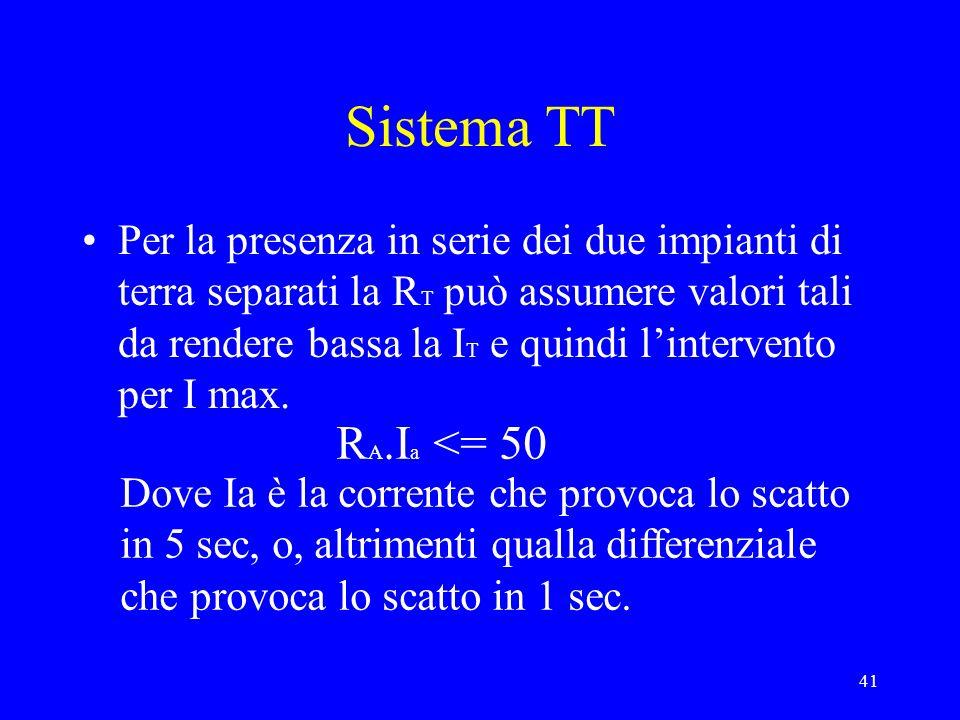 41 Sistema TT Per la presenza in serie dei due impianti di terra separati la R T può assumere valori tali da rendere bassa la I T e quindi lintervento
