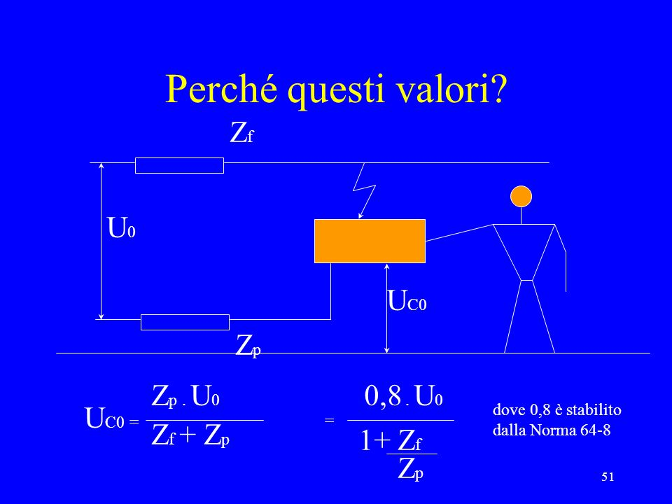51 Perché questi valori? U0U0 U C0 ZfZf ZpZp U C0 = Z p. U 0 Z f + Z p = 0,8. U 0 1+ Z f ZpZp dove 0,8 è stabilito dalla Norma 64-8