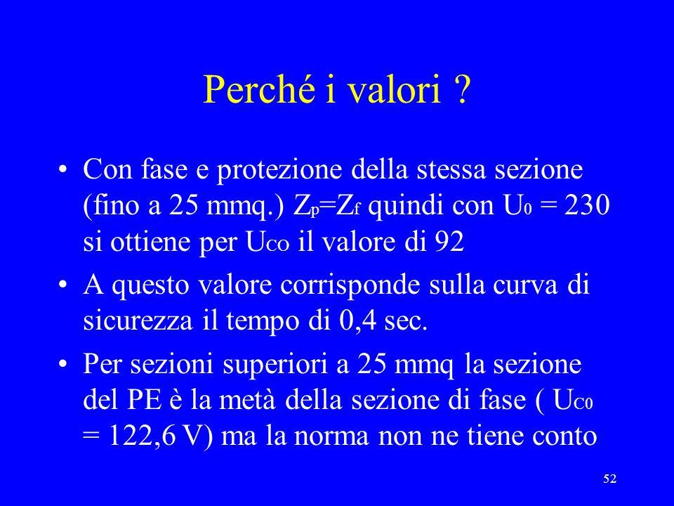 52 Perché i valori ? Con fase e protezione della stessa sezione (fino a 25 mmq.) Z p =Z f quindi con U 0 = 230 si ottiene per U CO il valore di 92 A q