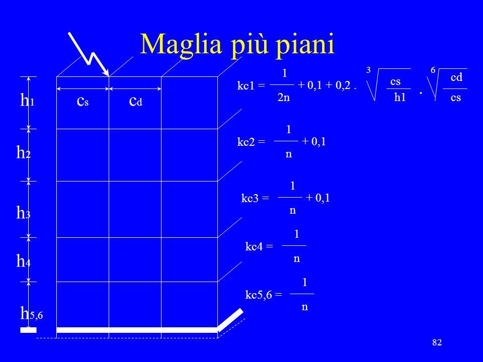 82 Maglia più piani h1h1 h2h2 h3h3 h4h4 h 5,6 cscs cdcd kc1 = 1 2n + 0,1 + 0,2. cs h1 3 cd cs 6. kc2 = 1 n + 0,1 kc3 = 1 n + 0,1 kc4 = 1 n kc5,6 = 1 n