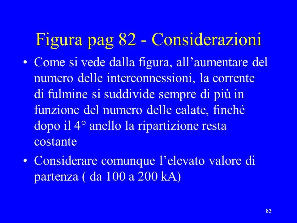 83 Figura pag 82 - Considerazioni Come si vede dalla figura, allaumentare del numero delle interconnessioni, la corrente di fulmine si suddivide sempre di più in funzione del numero delle calate, finché dopo il 4° anello la ripartizione resta costante Considerare comunque lelevato valore di partenza ( da 100 a 200 kA)