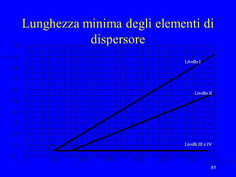 85 Lunghezza minima degli elementi di dispersore Livello I Livello II Livelli III e IV