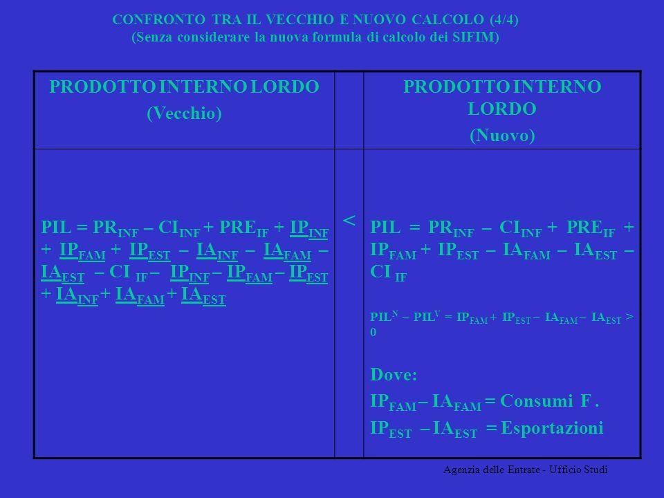 Agenzia delle Entrate - Ufficio Studi CONFRONTO TRA IL VECCHIO E NUOVO CALCOLO (4/4) (Senza considerare la nuova formula di calcolo dei SIFIM) PRODOTTO INTERNO LORDO (Vecchio) PRODOTTO INTERNO LORDO (Nuovo) PIL = PR INF – CI INF + PRE IF + IP INF + IP FAM + IP EST – IA INF – IA FAM – IA EST – CI IF – IP INF – IP FAM – IP EST + IA INF + IA FAM + IA EST < PIL = PR INF – CI INF + PRE IF + IP FAM + IP EST – IA FAM – IA EST – CI IF PIL N – PIL V = IP FAM + IP EST – IA FAM – IA EST > 0 Dove: IP FAM – IA FAM = Consumi F.