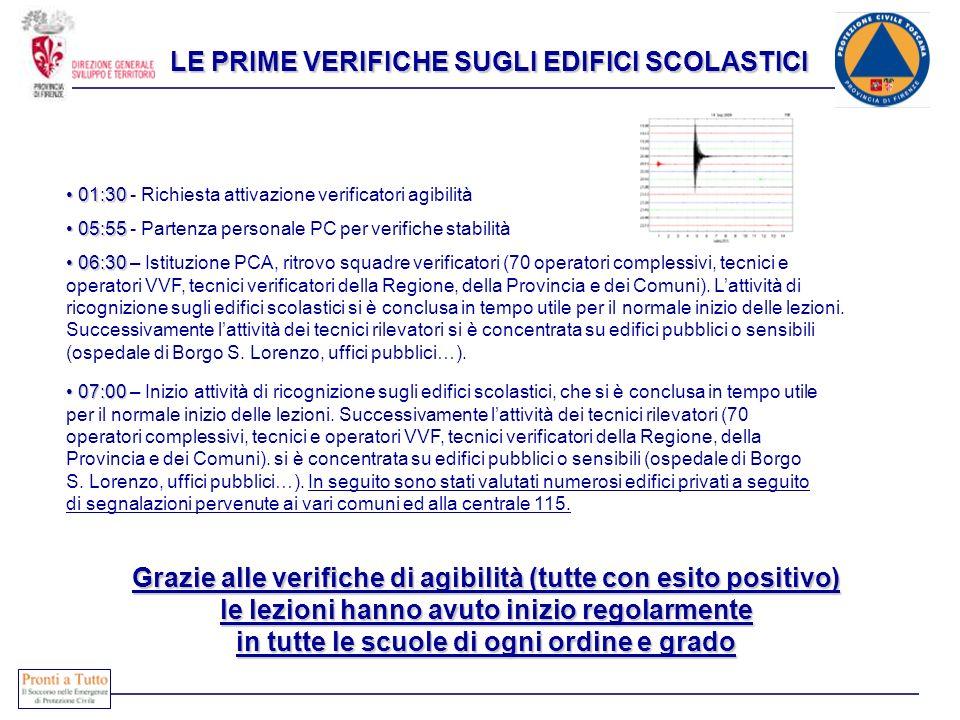 06:30 06:30 – Istituzione PCA, ritrovo squadre verificatori (70 operatori complessivi, tecnici e operatori VVF, tecnici verificatori della Regione, de