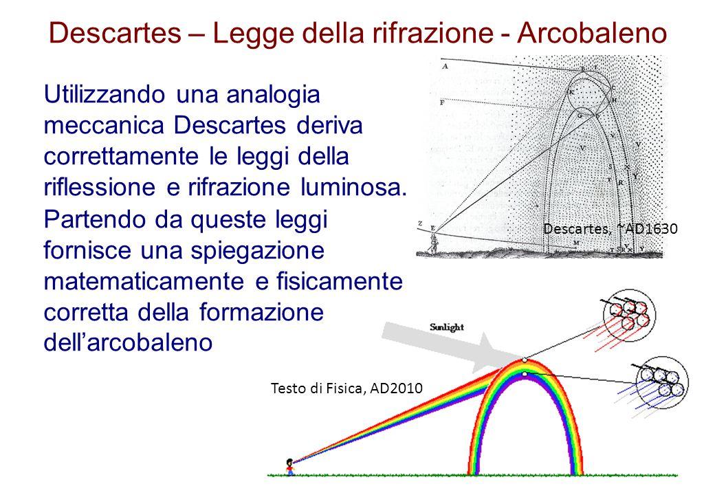 Descartes – Legge della rifrazione - Arcobaleno Utilizzando una analogia meccanica Descartes deriva correttamente le leggi della riflessione e rifrazi