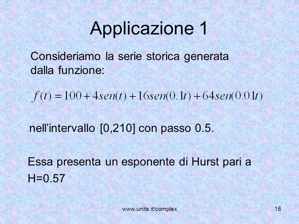 www.units.it/complex16 Applicazione 1 nellintervallo [0,210] con passo 0.5. Essa presenta un esponente di Hurst pari a H=0.57 Consideriamo la serie st
