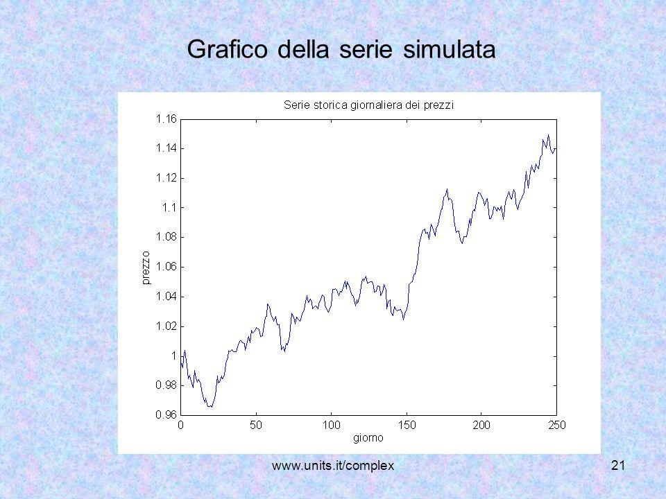 www.units.it/complex21 Grafico della serie simulata