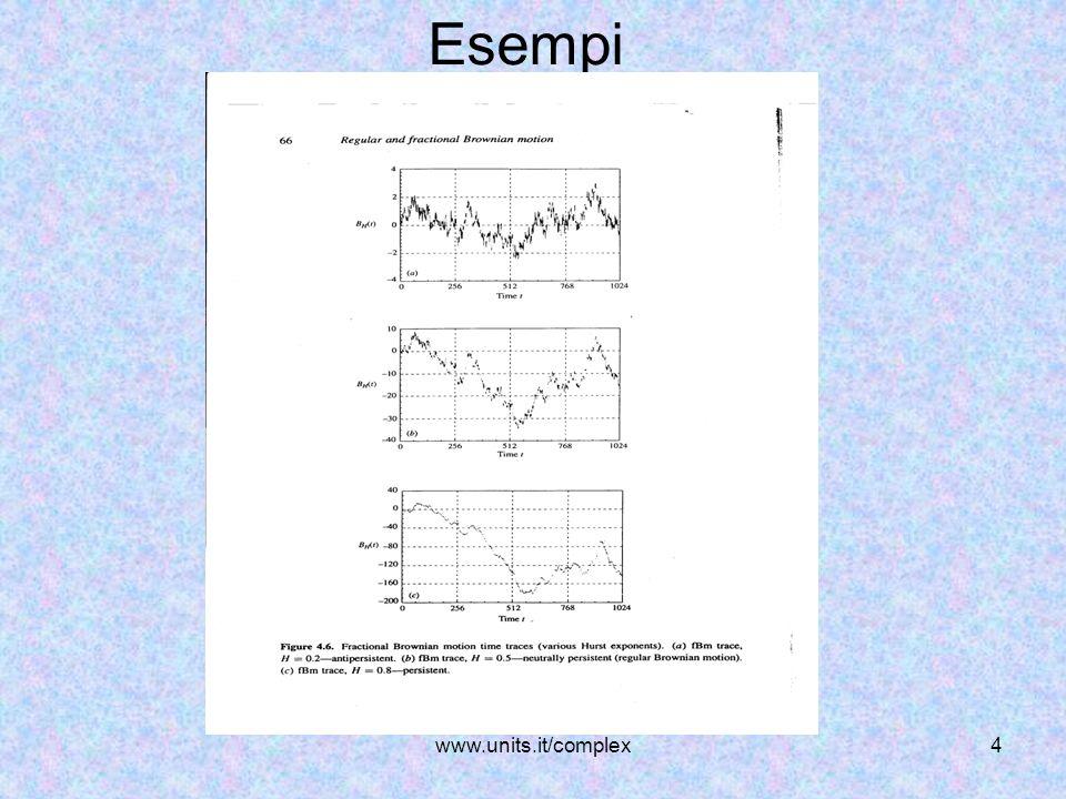 www.units.it/complex5 LHurst effect in economia Lo stesso fenomeno, successivamente, è stato verificato pure in alcune serie storiche finanziarie.