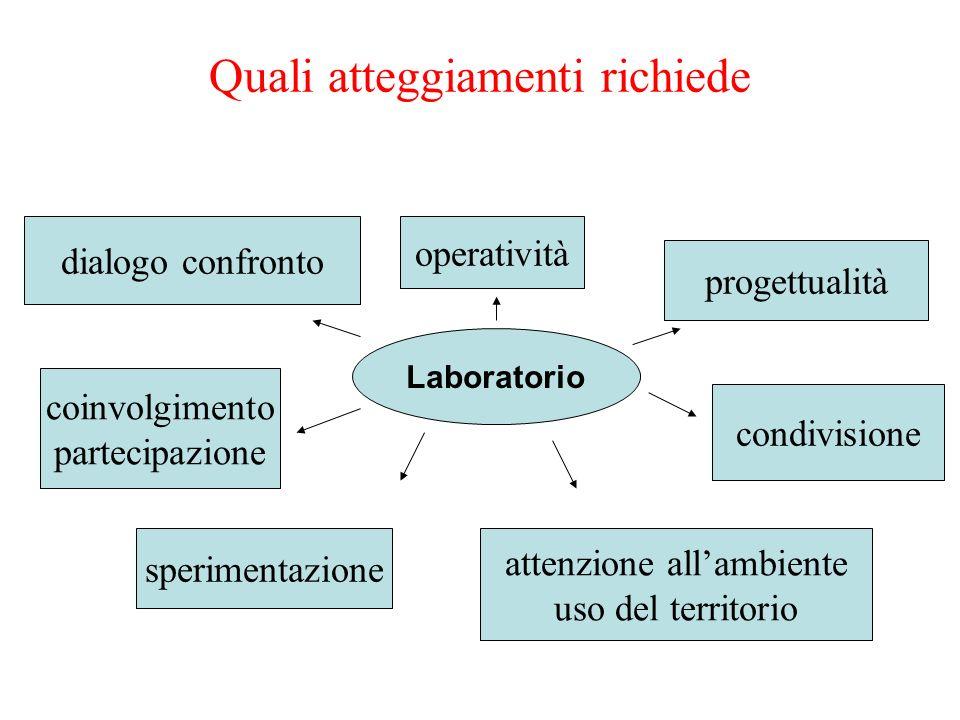 Quali atteggiamenti richiede Laboratorio dialogo confronto coinvolgimento partecipazione sperimentazione condivisione attenzione allambiente uso del t
