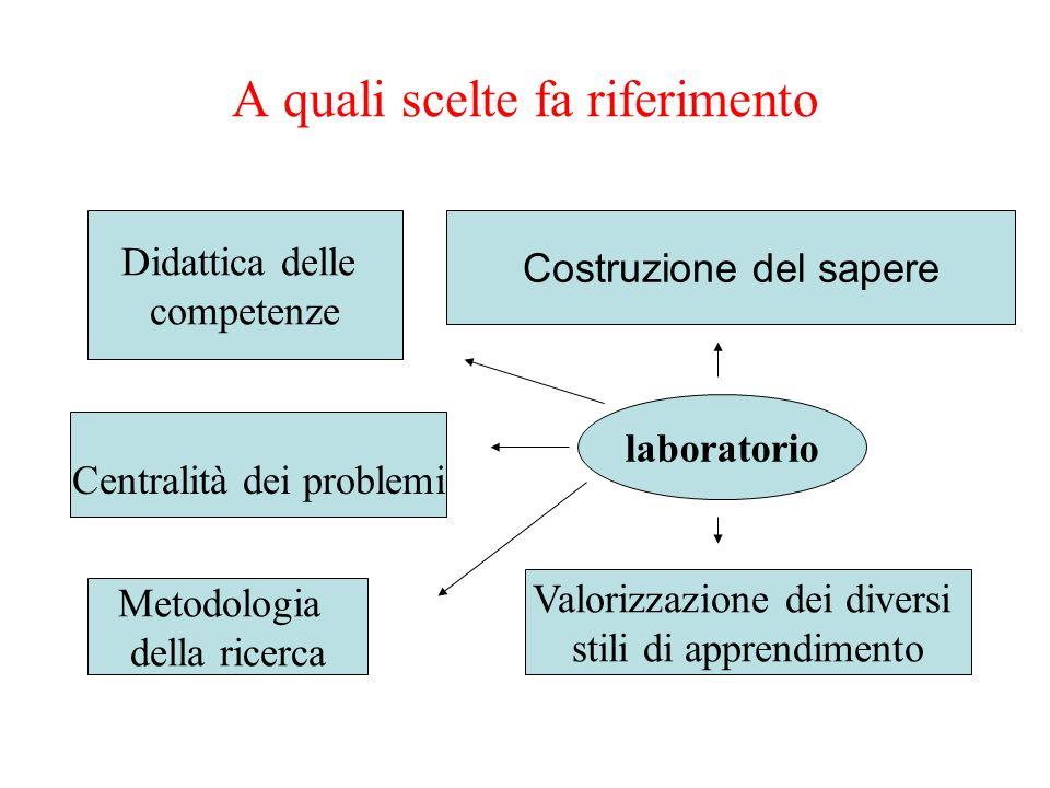A quali scelte fa riferimento laboratorio Didattica delle competenze Centralità dei problemi Valorizzazione dei diversi stili di apprendimento Costruz