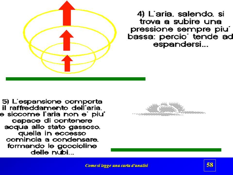 Come si legge una carta d'analisi 57 Perché nelle aree di bassa pressione si generano le nubi ?