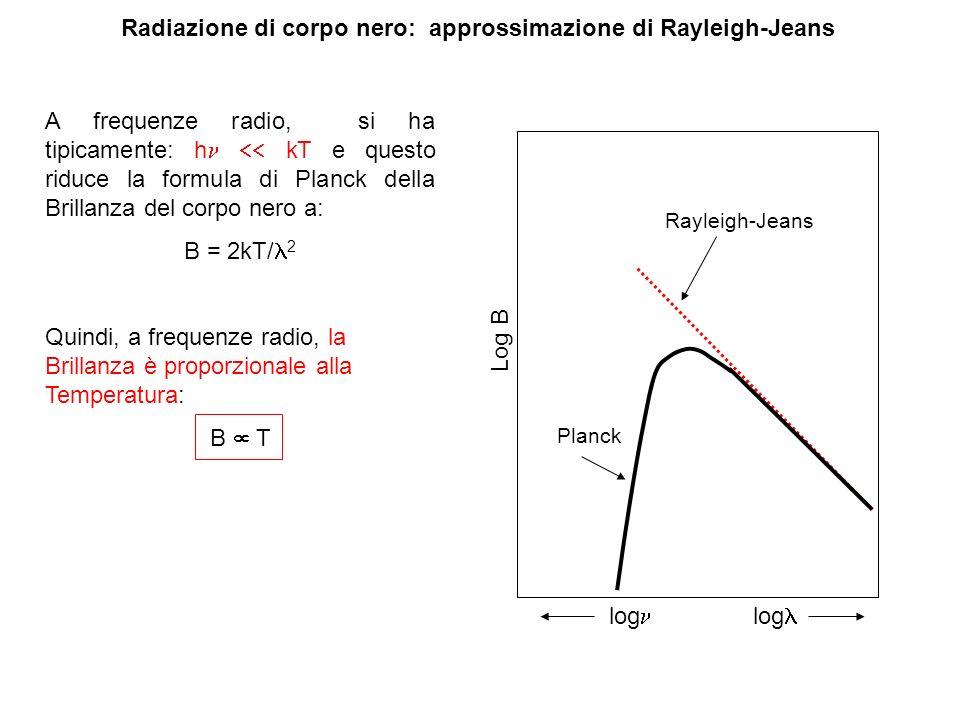 Radiazione di corpo nero: approssimazione di Rayleigh-Jeans A frequenze radio, si ha tipicamente: h kT e questo riduce la formula di Planck della Bril
