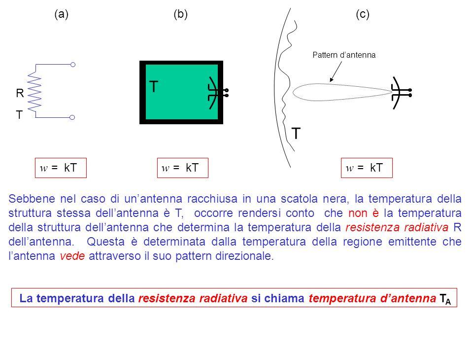 T RTRT T Pattern dantenna w = kT (a) (b) (c) Sebbene nel caso di unantenna racchiusa in una scatola nera, la temperatura della struttura stessa dellan