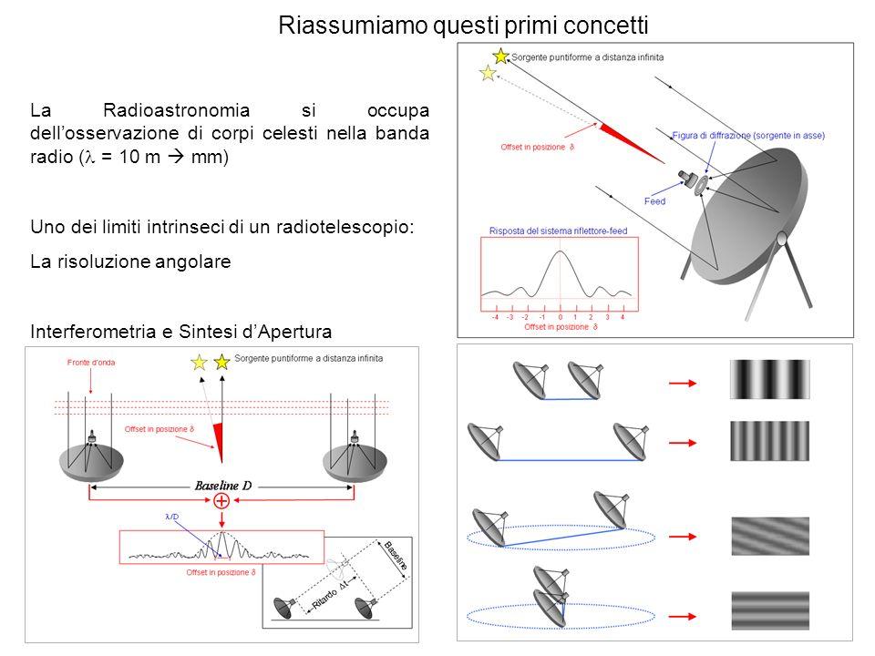 Riassumiamo questi primi concetti La Radioastronomia si occupa dellosservazione di corpi celesti nella banda radio ( = 10 m mm) Uno dei limiti intrins